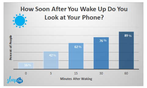 phone use after waking up