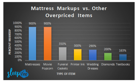 There Are Now More Mattress Stores In The Us Than