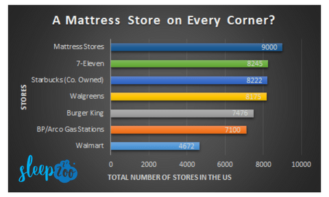 There Are Now More Mattress Stores in the US than Starbucks