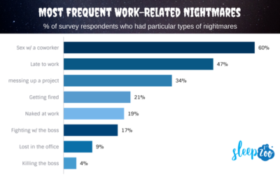 Survey: 64% of Americans Have Nightmares about Work