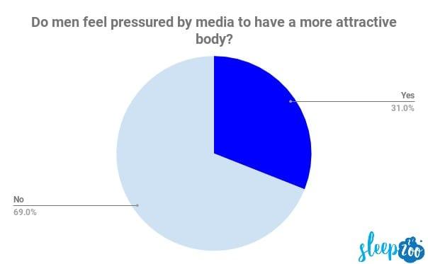 men pressured media feel attractive