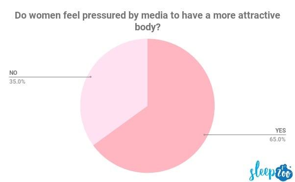 women pressure media attractive body