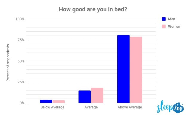 Most People Think They're Better in Bed and Hotter Than Average