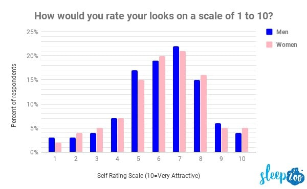 rate your looks