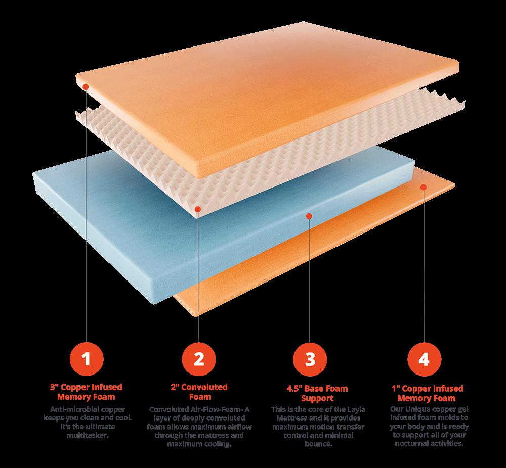 Layla mattress composition